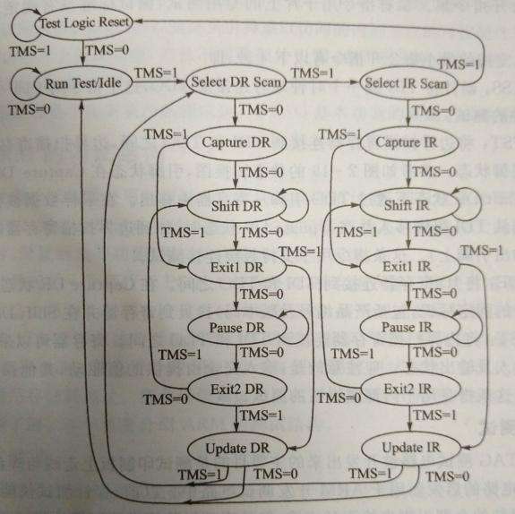 mux-d型式的扫描寄存器单元的基本门级电路图