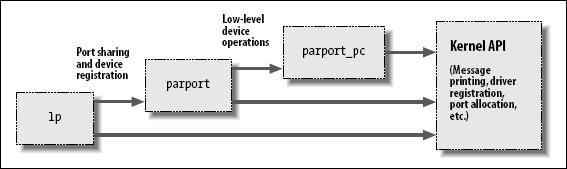 当使用堆叠的模块时, 熟悉 modprobe 工具是有帮助的. 如我们前面讲的, modprobe 函数很多地方与 insmod 相同, 但是它也加载任何你要加载的模块需要的其他模块. 所以, 一个 modprobe 命令有时可能代替几次使用 insmod( 尽管你从当前目录下加载你自己模块仍将需要 insmod, 因为 modprobe 只查找标准的已安装模块目录 ).