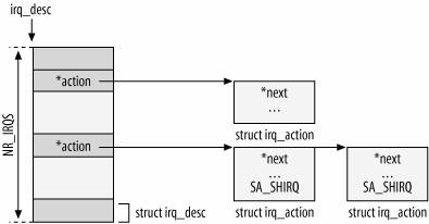 Section 5 4  Interaction Between Devices and Kernel--深入理解linux