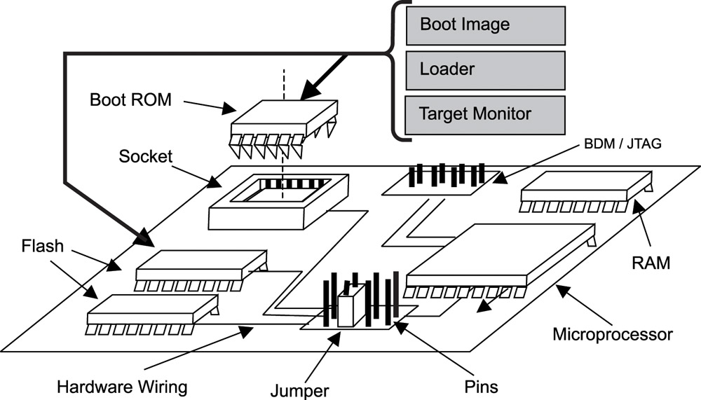 3 2 Target System Tools and Image Transfer--Real-Time