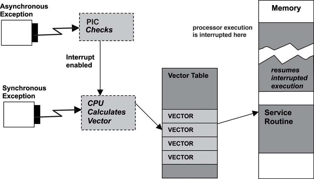 Differences between ESR and ISR--Real-Time Concepts for Embedded ...