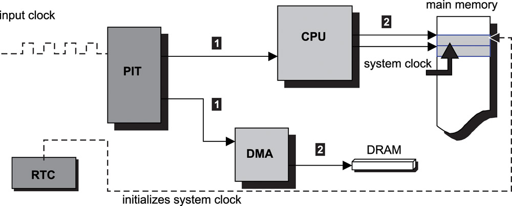 11 2 Real-Time Clocks and System Clocks--Real-Time Concepts for
