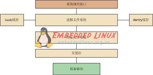 嵌入式linux系统结构
