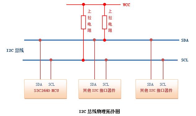 初中物理简单电路知识框图