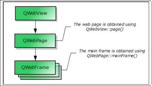 图 1. QWebView 的结构图