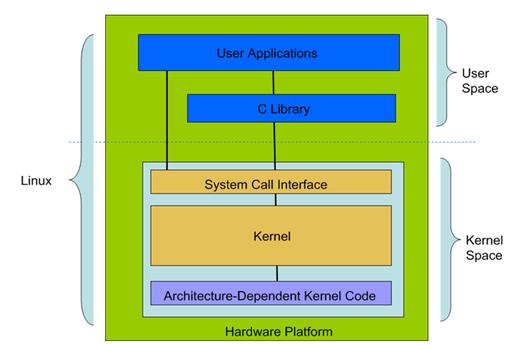 操作系统内核开发步骤