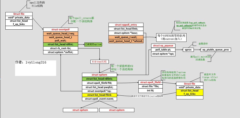网络osi的七层模型_网络io模型_epoll网络模型